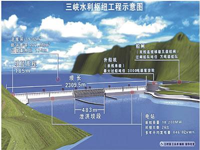现在三峡的水利工程_长江水利长江工程建设局_16年会宁水利农村自来水工程